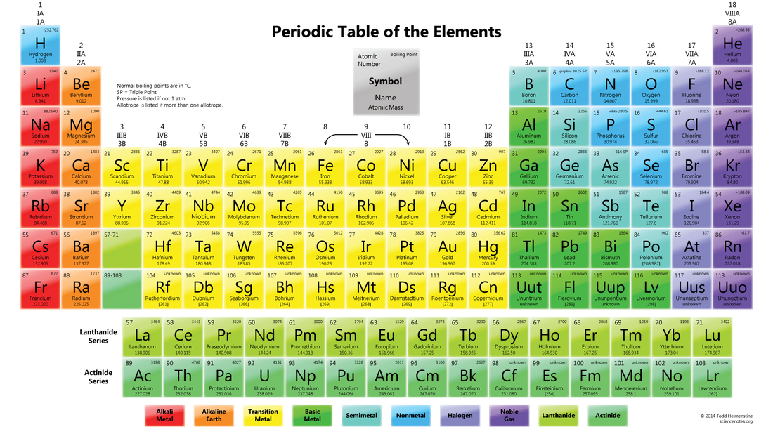 The periodic table alex huynh properties of alkali metals alkaline earth metals halogens and noble gases urtaz Choice Image